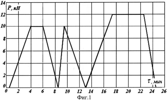 Способ исследования деформации и напряжений в хрупких тензоиндикаторах