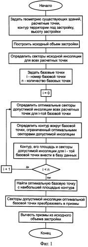 Способ определения допустимого объема застройки с учетом продолжительности инсоляции при архитектурном проектировании