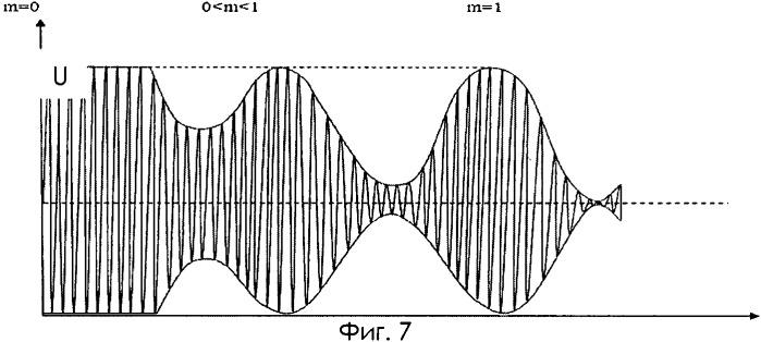 Способ одновременного излучения аналогового и цифрового сигнала вч от одного передатчика