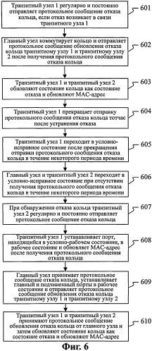 Способ защиты коммутируемого транспортного кольца ethernet и транзитный узел