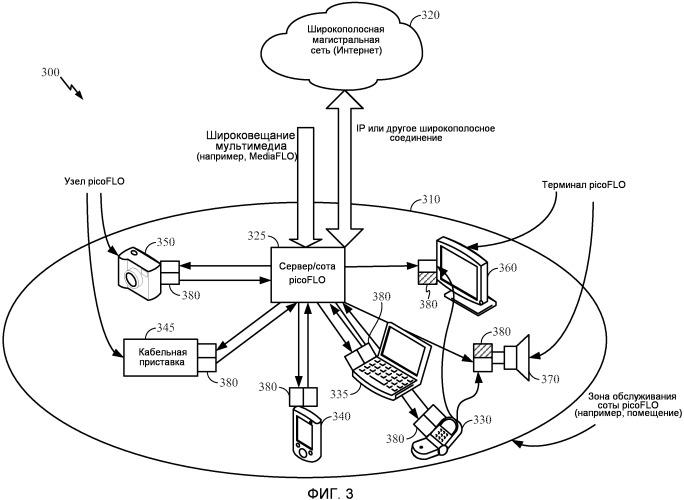 Способ и устройство для беспроводного распространения мультиплексного сигнала, содержащего мультимедийные данные, по локальной сети