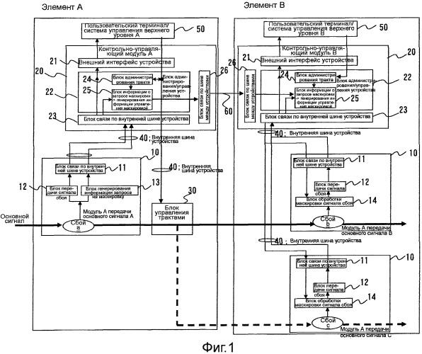 Устройство передачи и способ распределенного управления указанным устройством