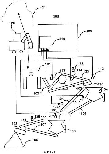 Способ и устройство для управления процессом дробления