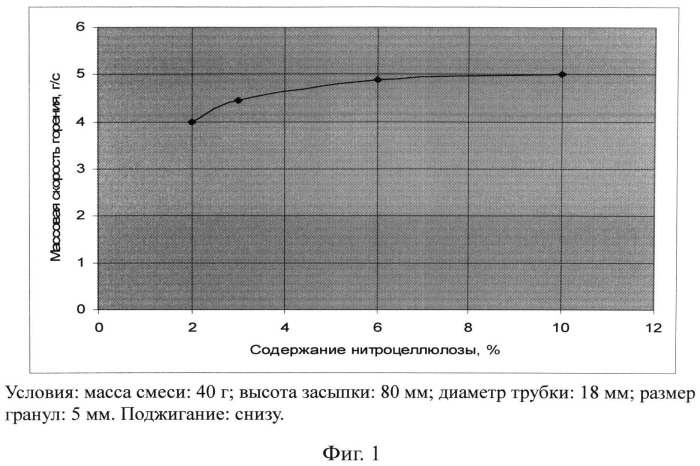 Гранулированный железоалюминиевый термит