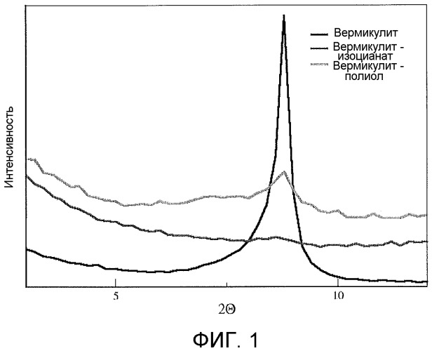 Нанодисперсные системы на основе глин и изоцианатов и полиуретановый нанокомпозит, полученный на их основе