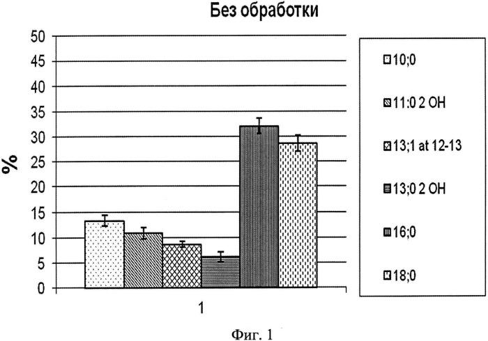 Способ качественного и количественного анализа липидов, прочносвязанных с геномной днк
