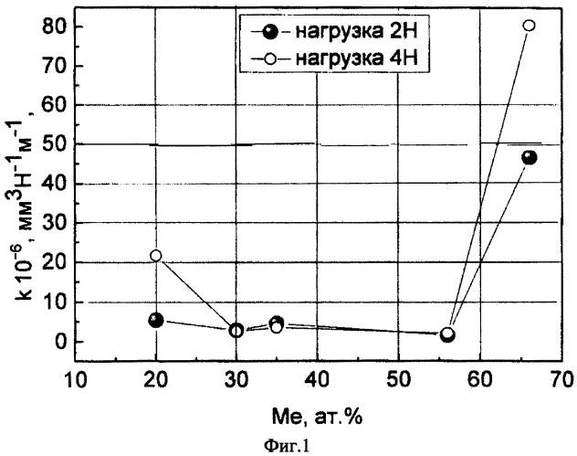 Наноструктурное покрытие из гранулированного композита