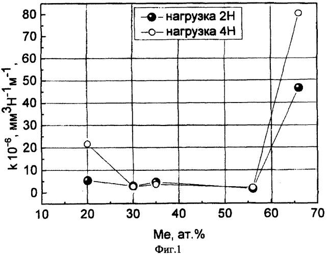 Способ повышения износостойкости наноструктурного покрытия из гранулированного композита