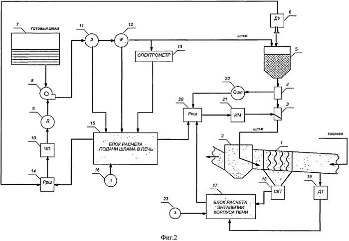 Способ автоматизированного управления процессом подачи шлама в цементную печь