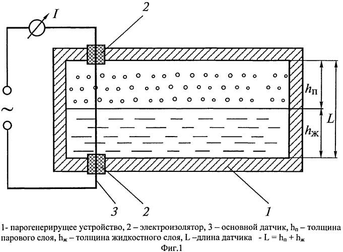 Способ определения уровня раздела фаз в каналах