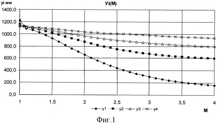 Способ управления гибкими стенками сопла аэродинамической трубы