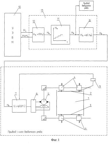 Устройство для управления гибкими стенками сопла аэродинамической трубы