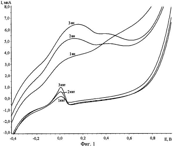 Способ определения глутатиона в модельных водных растворах методом циклической вольтамперометрии на графитовом электроде, модифицированном коллоидными частицами золота