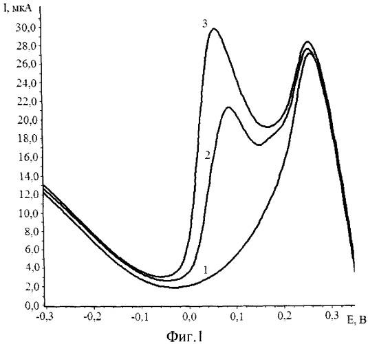Способ определения рения кинетическим инверсионно-вольтамперометрическим методом в породах и рудах