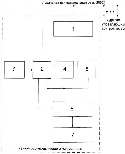 Устройство синхронизации системы управления стендовыми испытаниями ракетно-космической техники