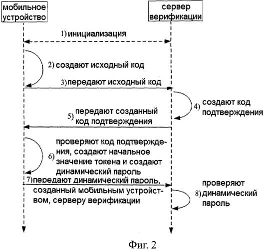 Способ и устройство верификации динамического пароля