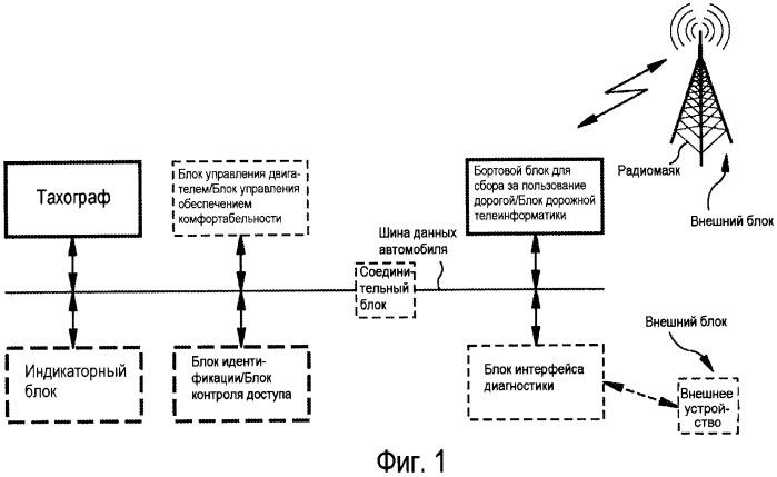 Тахограф, бортовой блок для сбора за пользование дорогой (maut-on-board-unit), индикаторный прибор и система