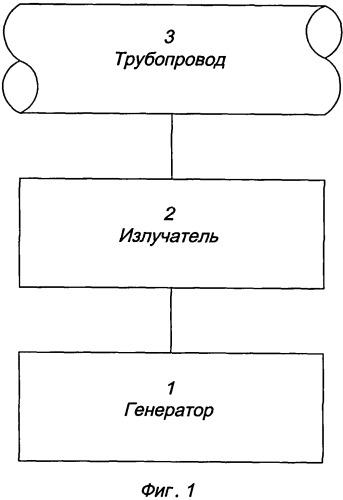 Устройство для бесконтактной передачи сигналов по трубопроводному каналу