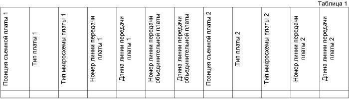 Способ и устройство для динамической корректировки параметров предыскажения и выравнивания микросхем