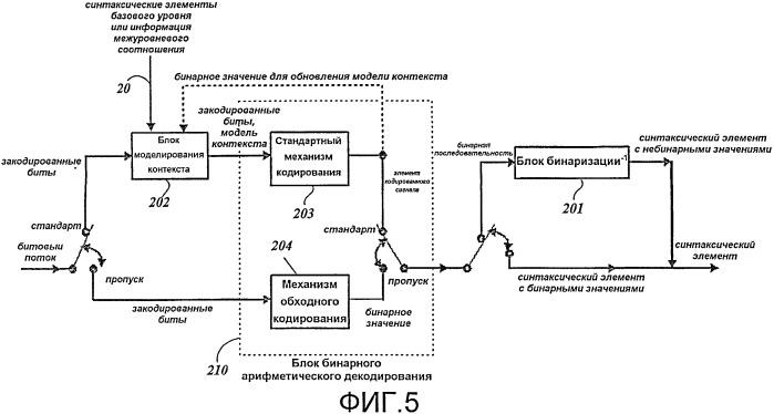 Способ моделирования информации кодирования видеосигнала для компрессии/декомпрессии информации кодирования