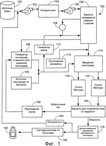 Усовершенствование обогащения текучей среды кислородом