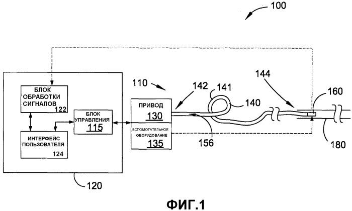 Способ и устройство для продвижения зонда