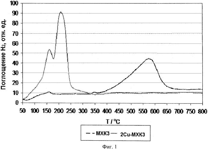 Катализаторы окисления для дизельных двигателей на основе неблагородных металлов и модифицированные неблагородными металлами