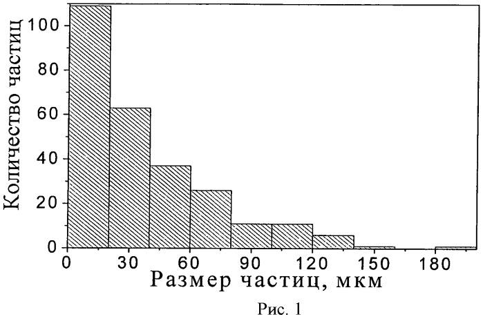 Способ получения кремниймодифицированного гидроксиапатита с использованием свч-излучения