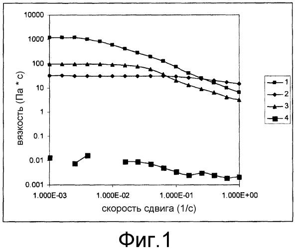 Способ использования вязкоупругих поверхностно-активных веществ