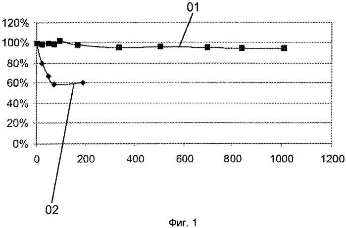 Люминофоры на основе силиката щелочноземельного металла и способ повышения их долговременной стабильности