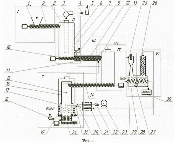 Способ получения синтез-газа из древесных отходов