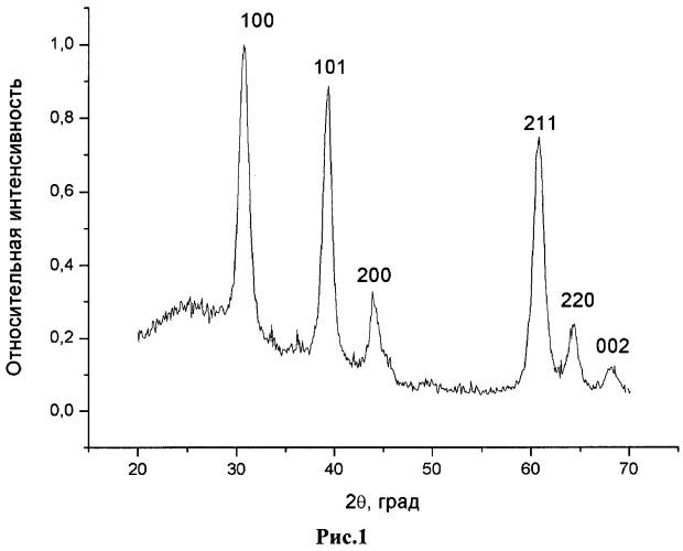 Способ получения чернил на основе наночастиц диоксида олова легированного сурьмой для микропечати