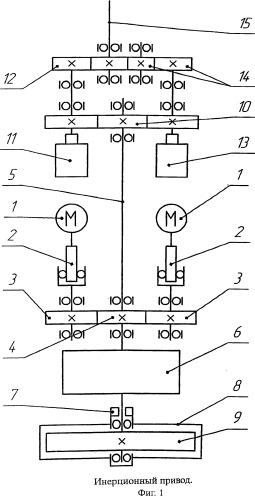 Инерционный привод