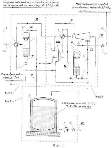 Способ сепарации и сжижения попутного нефтяного газа с его изотермическим хранением