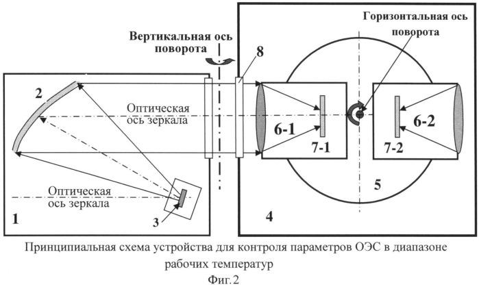 Способ контроля параметров оптико-электронных систем в рабочем диапазоне температур