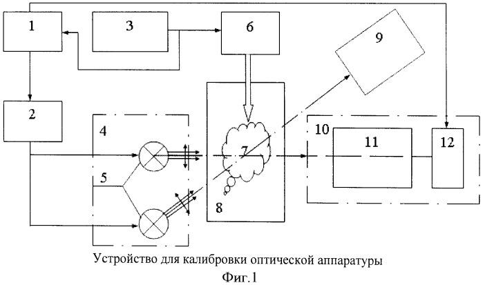 Устройство для калибровки оптической аппаратуры, измеряющей средний диаметр дисперсных частиц