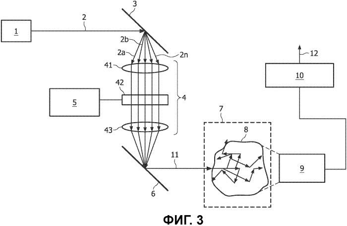 Способ и устройство для проведения оптических исследований содержимого мутных сред