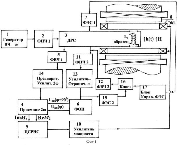 Устройство для исследования магнитных свойств магнетиков