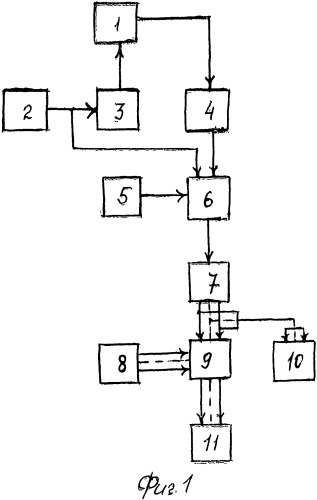 Устройство обработки сигналов навигационного радиолокатора