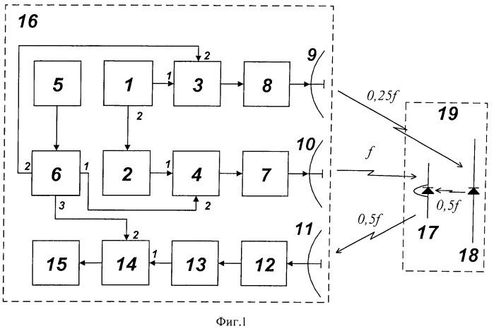 Параметрический рассеиватель - маркер с нелинейным формированием синхросигналов
