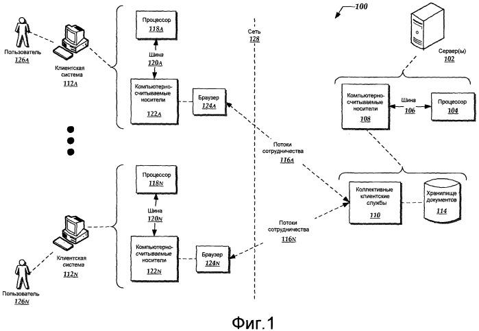 Многопользовательское сетевое сотрудничество