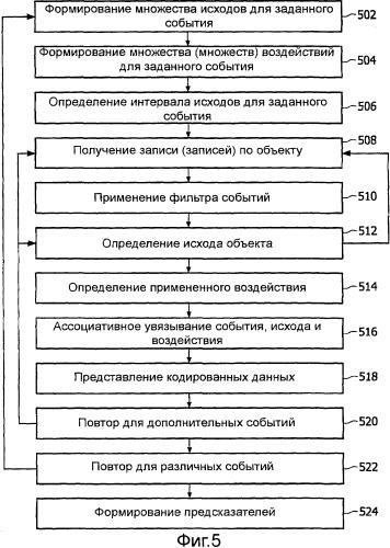 Способ и устройство для выявления взаимосвязей в данных на основе зависящих от времени взаимосвязей
