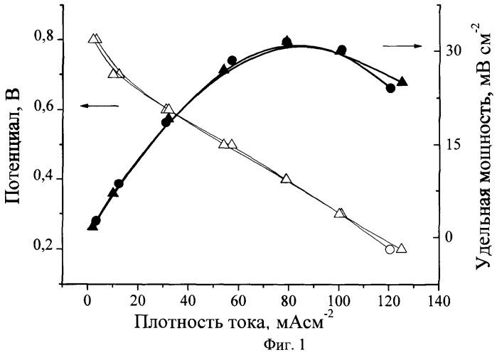 Каталитический электрод для спиртовых топливных элементов