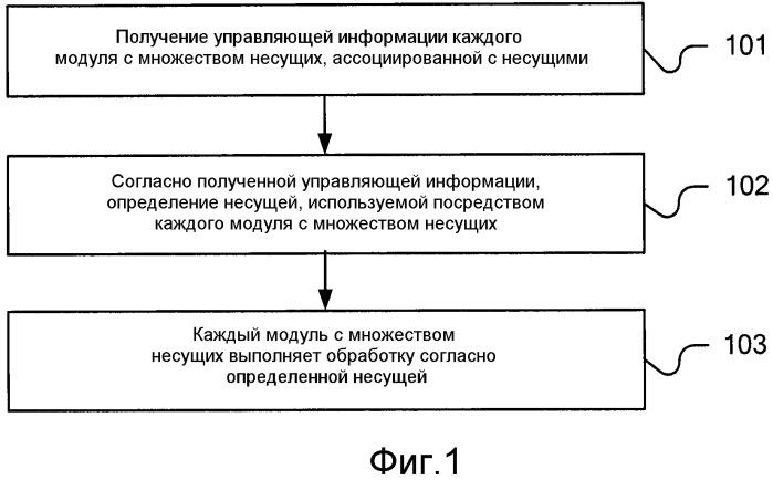 Способ обработки несущих, устройство связи и система связи