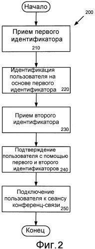 Интеграция корпоративной авторизации идентичности в конференциях