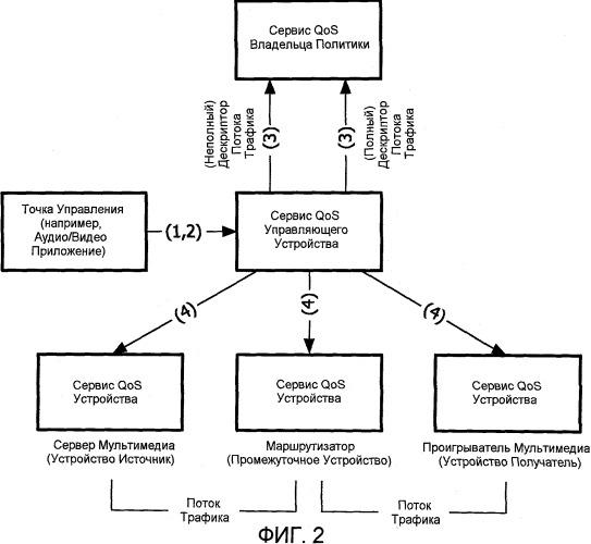 Способы и устройства для управления сетью