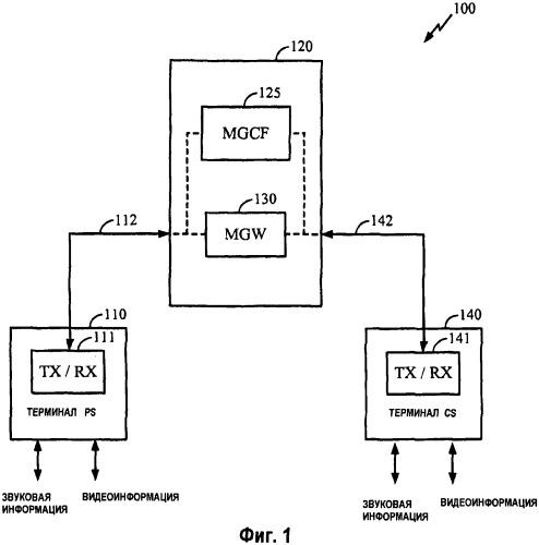 Эффективная организация межсетевого взаимодействия между мультимедийными службами с коммутацией каналов и с пакетной коммутацией