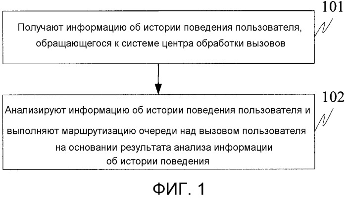 Способ и устройство для маршрутизации очереди