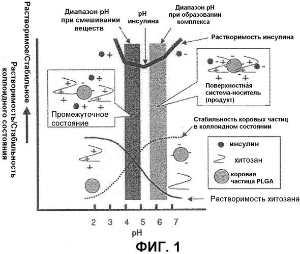 Фармацевтическая композиция, содержащая микрочастицы с поверхностным покрытием