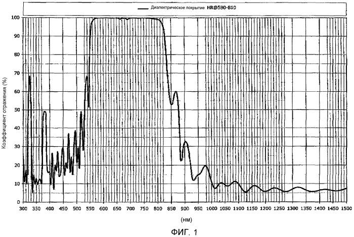 Устройство для облучения актиничным излучением с разными длинами волн